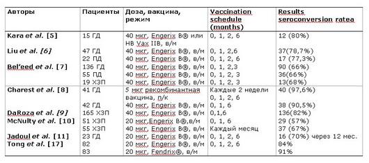 Схема вакцинации против гепатита a